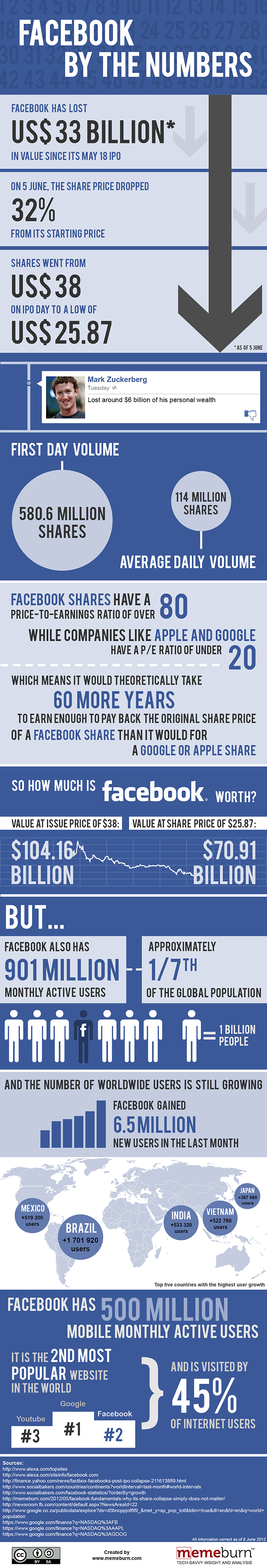 Notorious Life of Facebook: Recent Infographics - BOCO Creative Blog