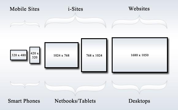 Какой размер экрана при создании сайта создание сайтов акция москва